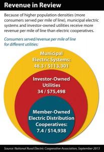 2013 12 GRAPHIC Miles of Line and Revenue Comparison