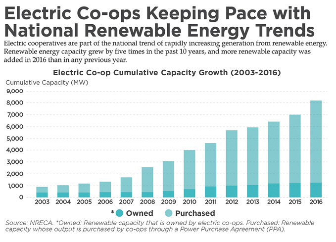 Graph showing how electric cooperatives have been keeping pace with national energy trends