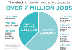 Pie chart illustrating division of 7 million electric industry jobs in America. 2,662,000 Directly provided and 4, 418,000 induced.