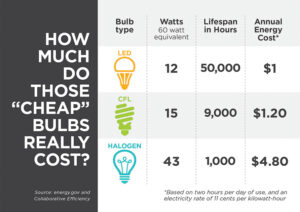 LED Bulb: 12 Watts - 50,000 Lifespan in Hours - $1 Annual Energy Cost CFL Bulbs: 15 Watts - 9,000 Lifespan in Hours - $1.20 Annual Energy Cost Halogen Bulb: 43 Watts - 1,000 Lifescan in Hours - $4.80 Annual Energy Cost