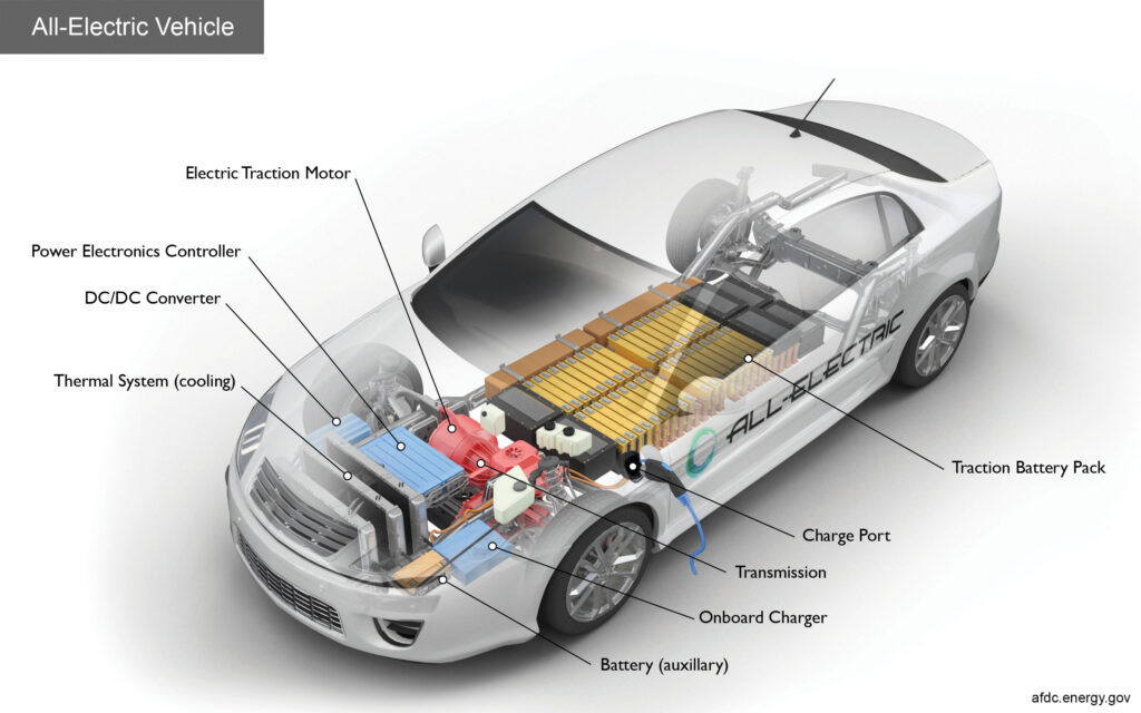 All Electric Vehicle