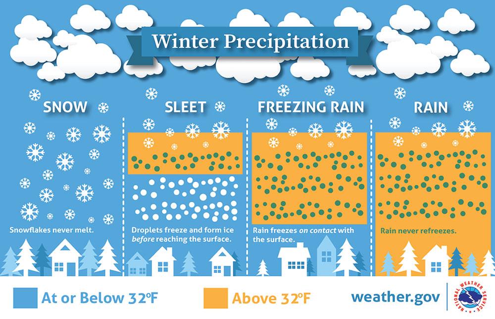 winter_precipitation