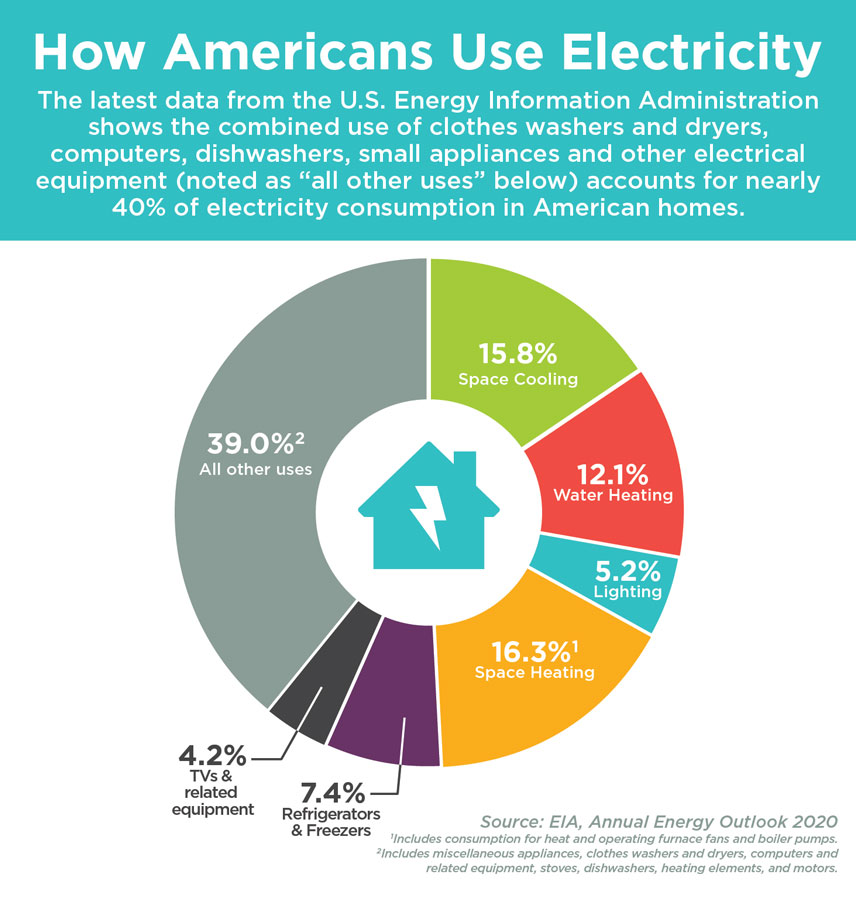 National Electricity Use Update